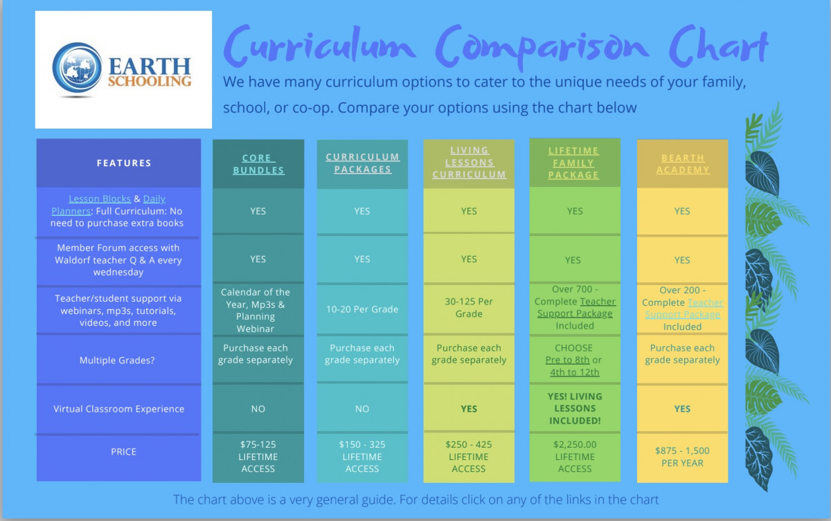 Curriculum Compare to Delete after upload
